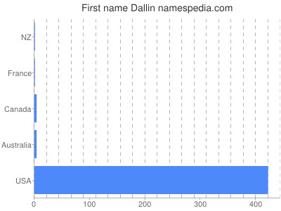 Given name Dallin
