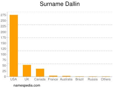 Surname Dallin