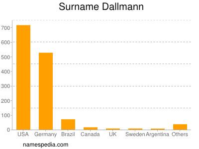 Surname Dallmann