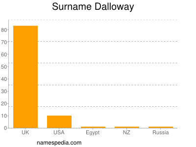 Surname Dalloway