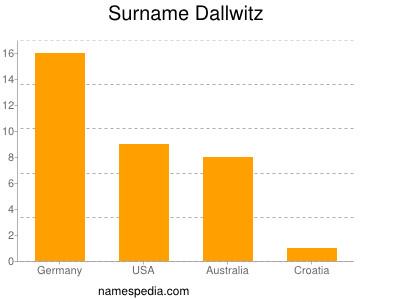 Surname Dallwitz