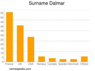 Surname Dalmar