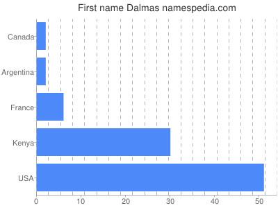 Given name Dalmas