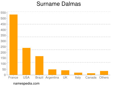 Surname Dalmas