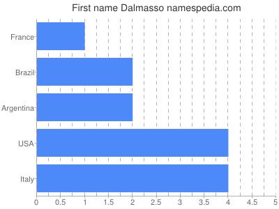 Given name Dalmasso