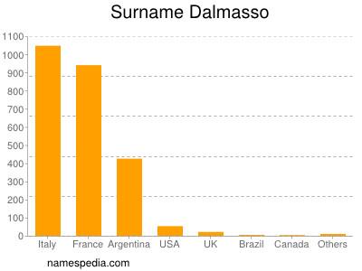 Surname Dalmasso