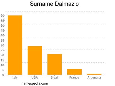 Surname Dalmazio