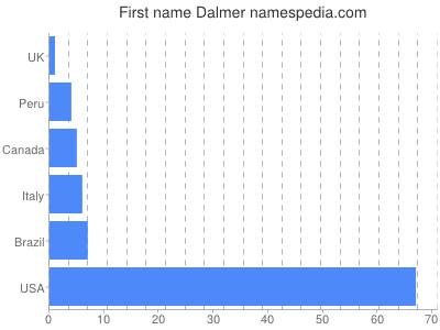 Given name Dalmer
