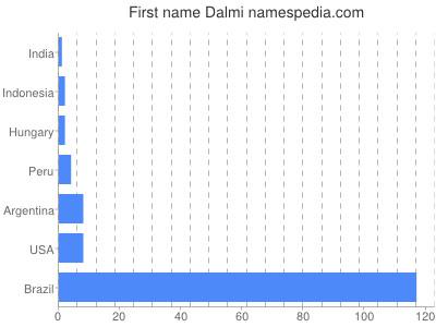 Given name Dalmi
