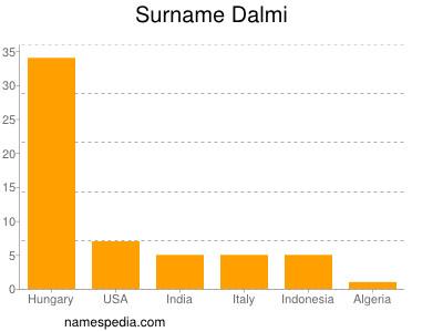 Surname Dalmi