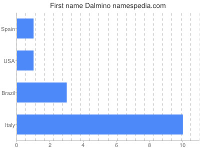 Given name Dalmino