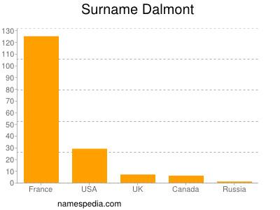 Surname Dalmont