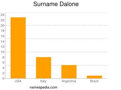 Surname Dalone