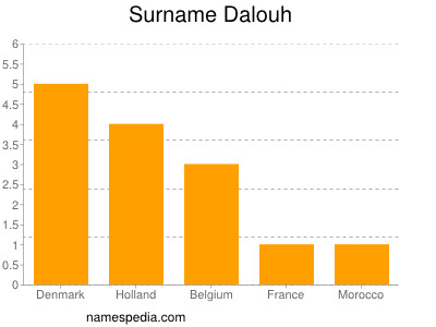 Surname Dalouh