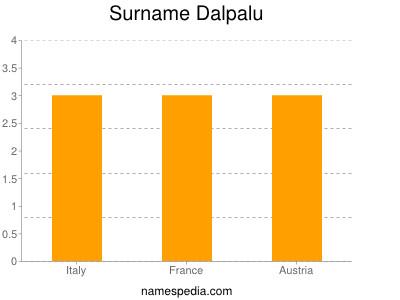 Surname Dalpalu