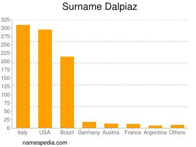 nom Dalpiaz