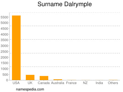 Surname Dalrymple