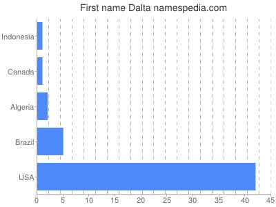 Given name Dalta