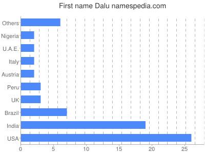 Given name Dalu