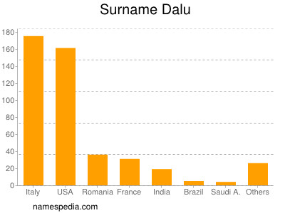 Surname Dalu