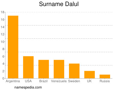 Surname Dalul