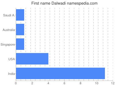 Given name Dalwadi