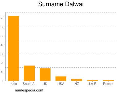 Surname Dalwai