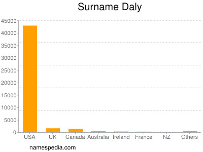 Surname Daly