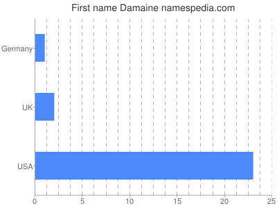 Given name Damaine