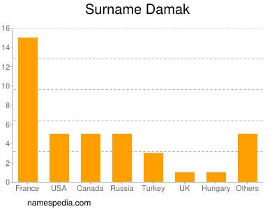 Surname Damak