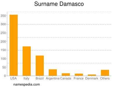 Surname Damasco