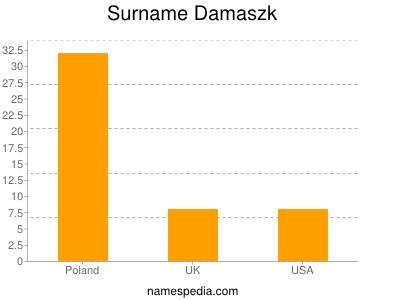 Surname Damaszk