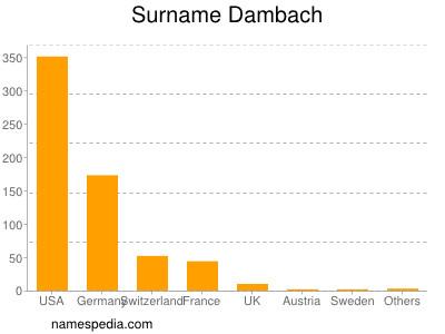 Surname Dambach