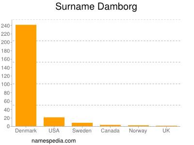Surname Damborg