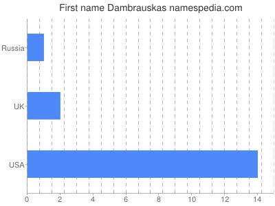 Given name Dambrauskas