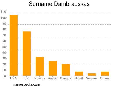Surname Dambrauskas