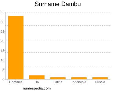 Surname Dambu