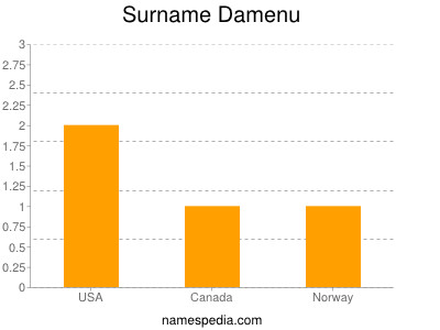 Surname Damenu