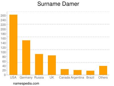Surname Damer