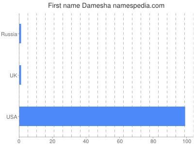 Given name Damesha