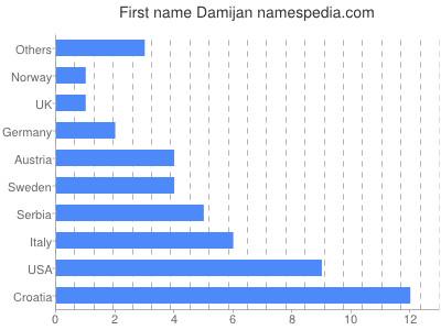Given name Damijan