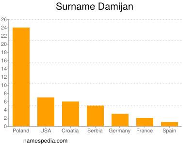Surname Damijan