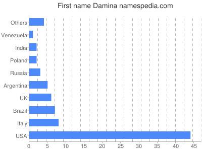 Given name Damina