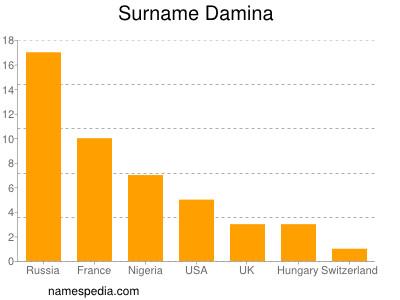 Surname Damina