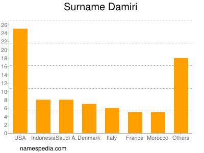 Surname Damiri