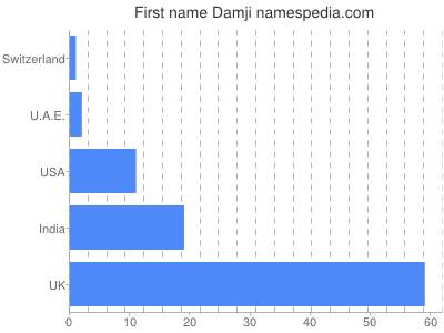 Given name Damji