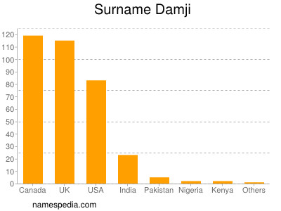 Surname Damji