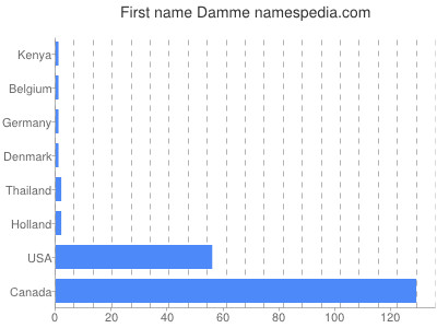 Given name Damme