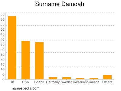 Surname Damoah