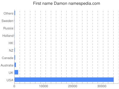 Given name Damon